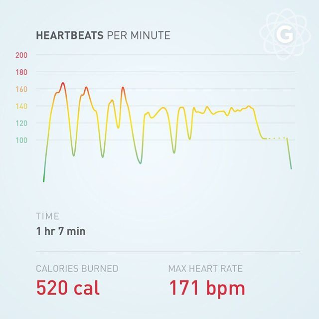 Yesterday's workout heartbeats…